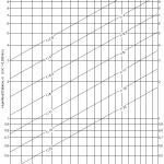 Diagramm für das Canon 16-35mm f/2.8 Objektiv